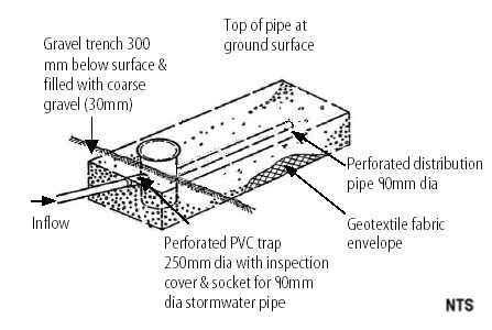 diagram of absorption trench